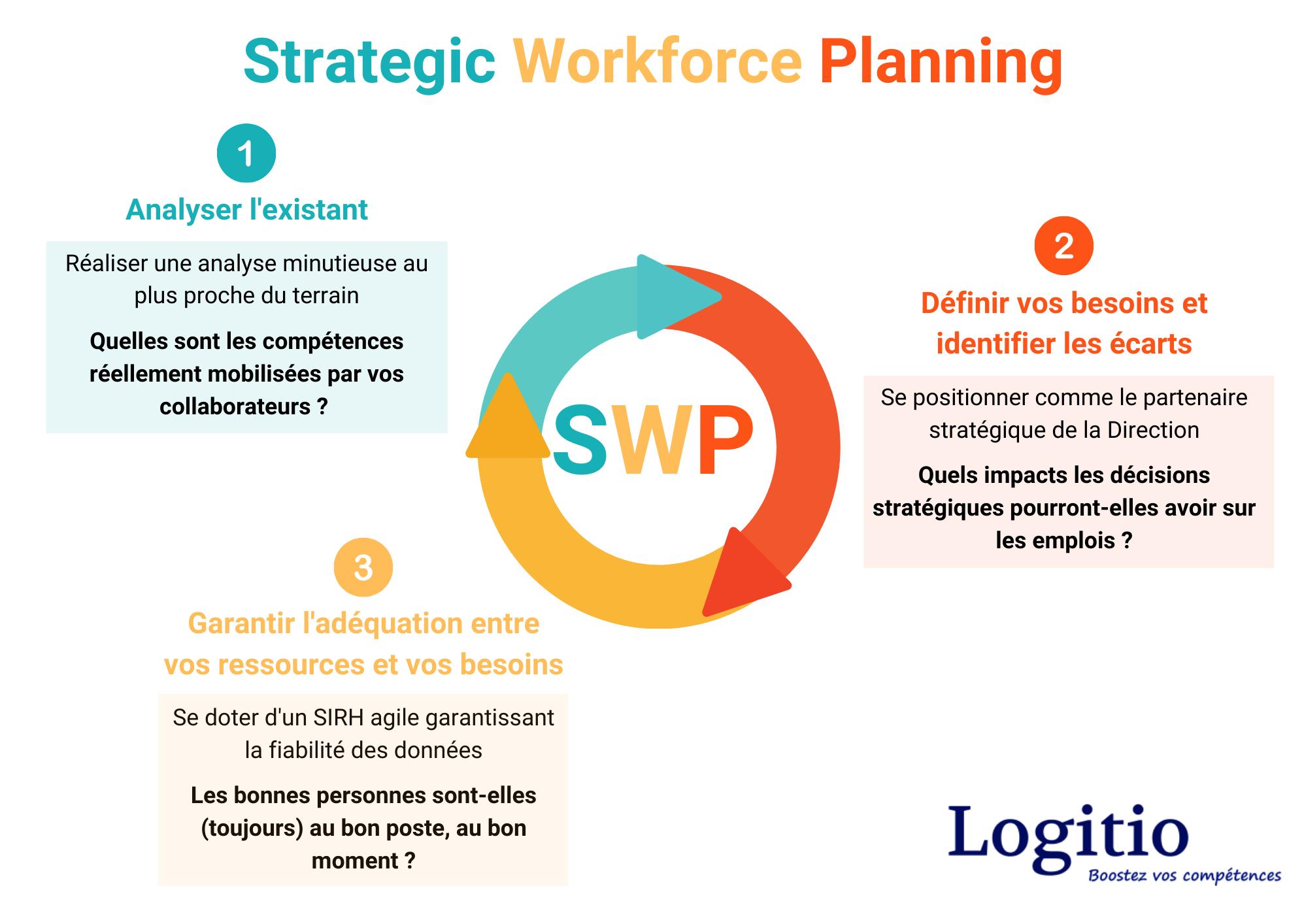 Read more about the article Strategic Workforce Planning: Une gestion des compétences dynamique