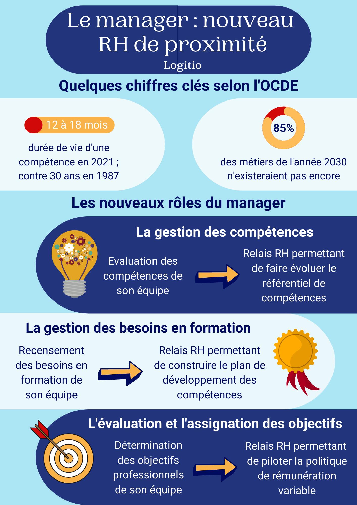 Read more about the article Le manager : nouveau RH de proximité